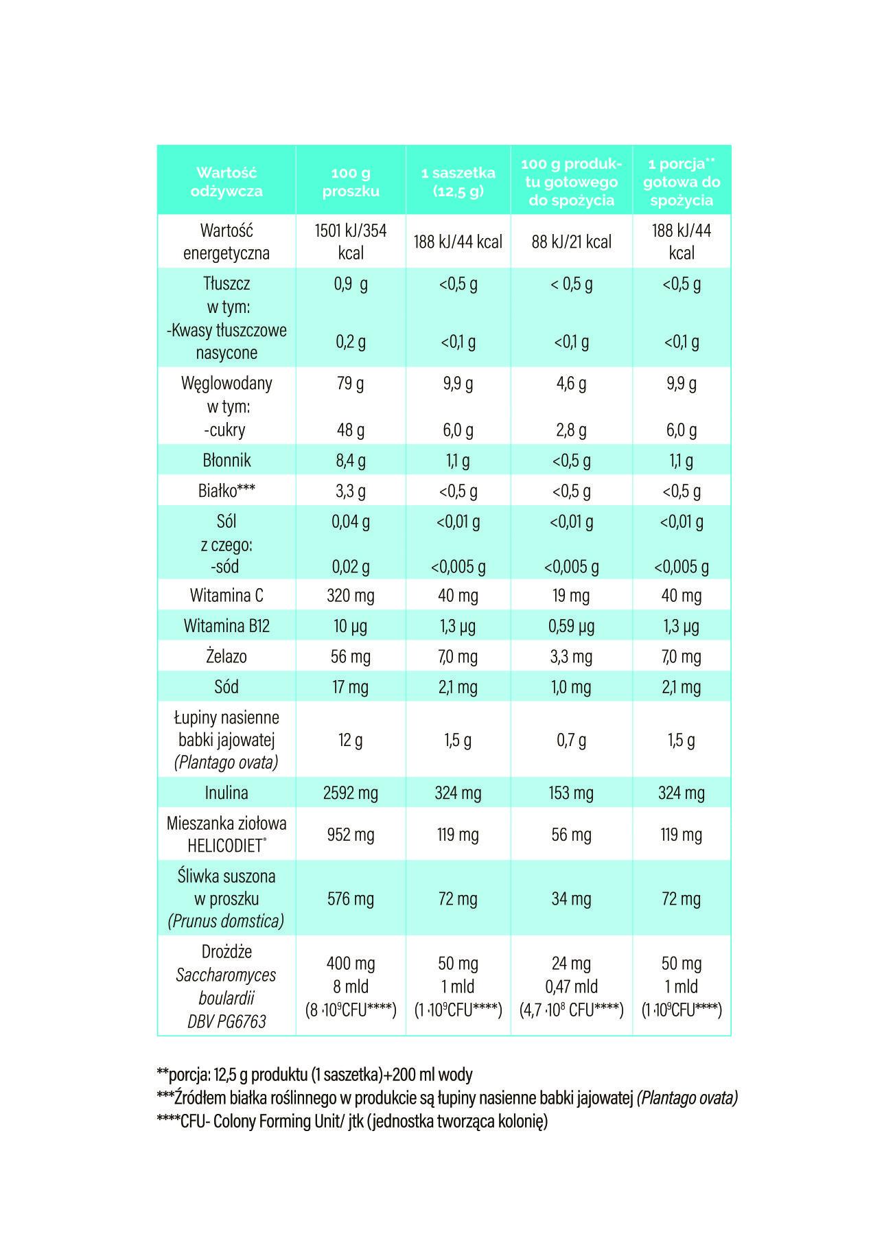 tabela skład Helico